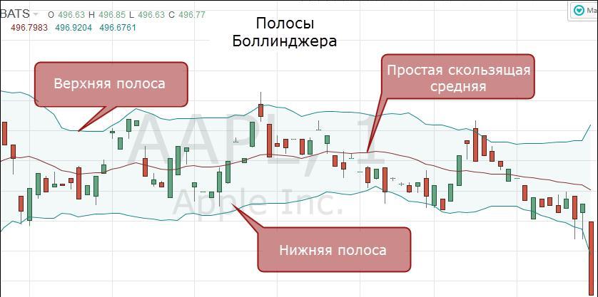 Добавление индикаторов на график активов