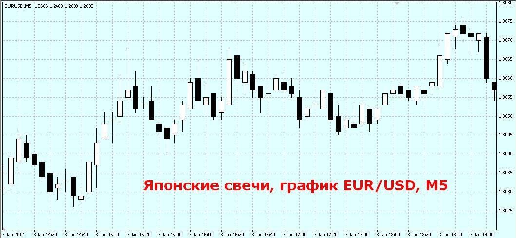 Пример живого графика для пары EUR/USD на платформе MetaTrader5