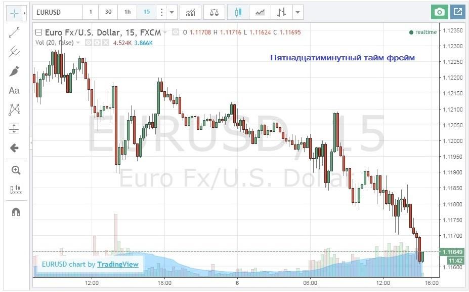 Одна и та же пара EUR/USD на живом графике с разным тайм фреймом: 15 мин