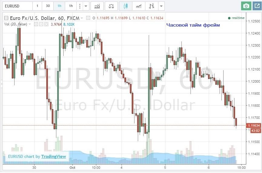 Одна и та же пара EUR/USD на живом графике с разным тайм фреймом: 1 час