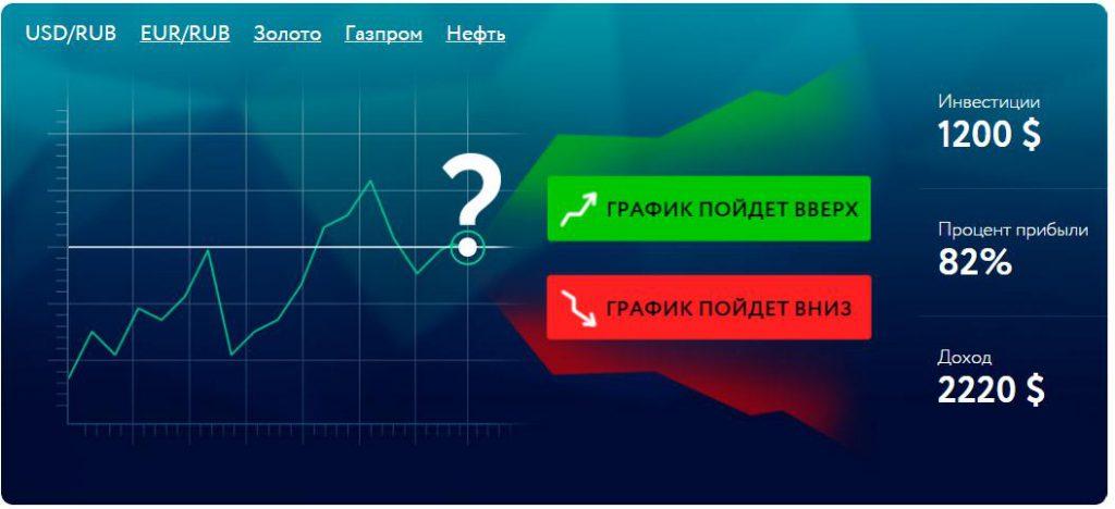 Бинарные опционы - Forex - Форекс - Инвестиции