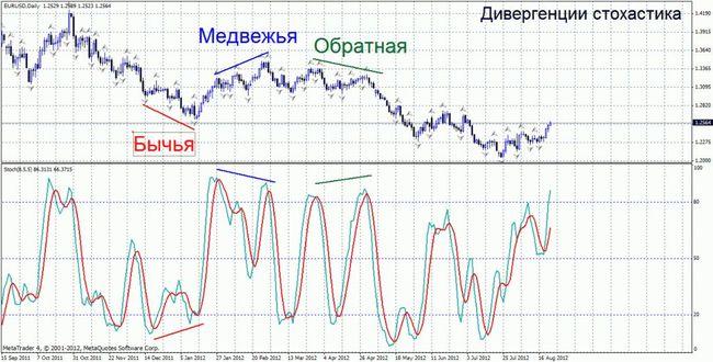 Дивергенция на графике Стохастика