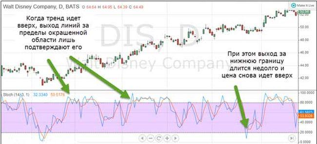 Сильный тренд и поведение индикатора