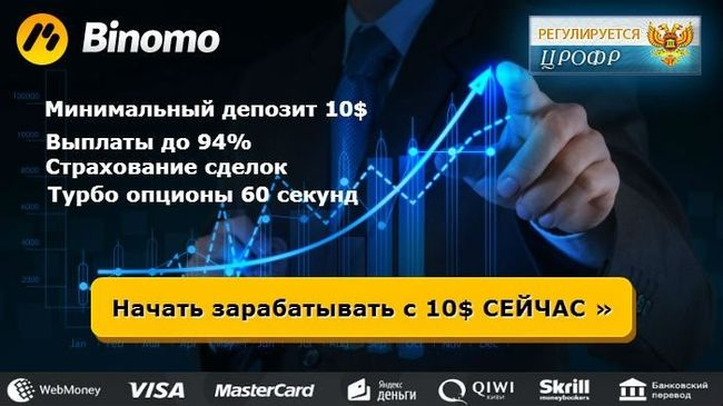 Благодаря русскому интерфейсу Binomo очень популярен в странах СНГ