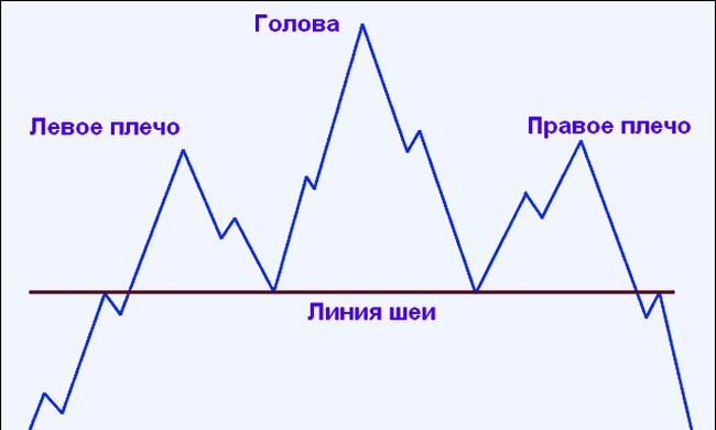 The head of the figure is the maximum extremum of price values on the chart and the shoulders – two interim price peak