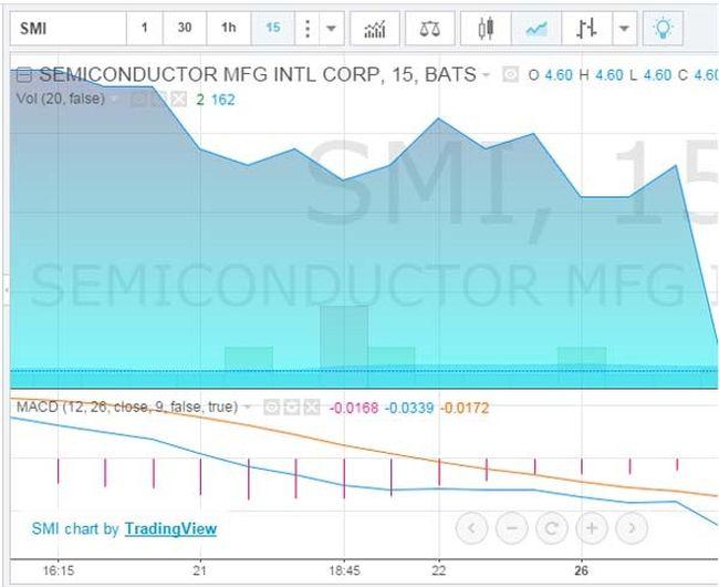 Стратегия «Финансовый календарь+MACD»