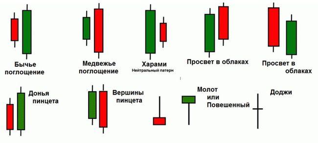 yaponskie_svechi_dlya_binarnih_opcionov-0002