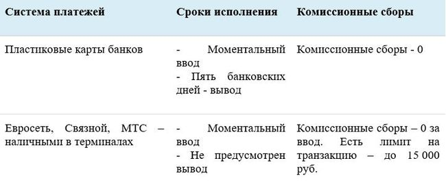 Ввод средств с PrivateFX и их монетизация
