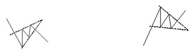 forex_figuri_tehnicheskogo_analiza-10010