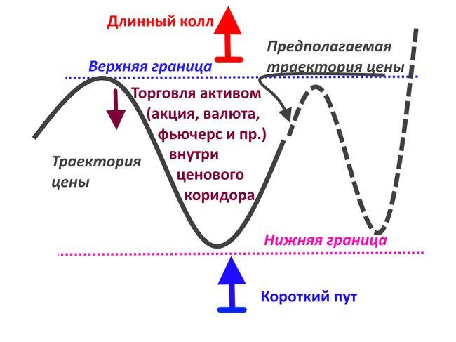 Существует длинное и короткое хеджирование, каждое из которых имеет свое направление и цель