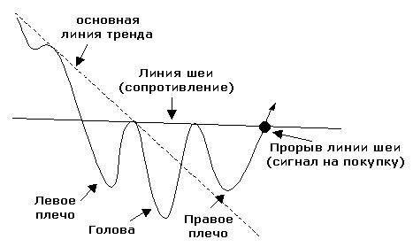 Голова и Плечи при падении тренда