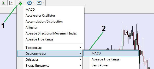 Инструкция по установке MACD