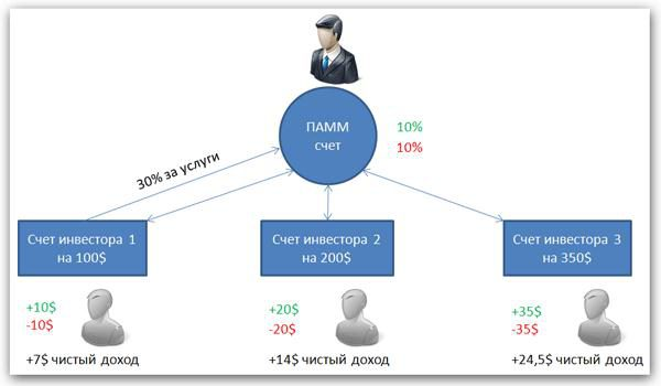 Инвестиции в ПАММ-счет