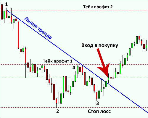 The trend line and the buy entry
