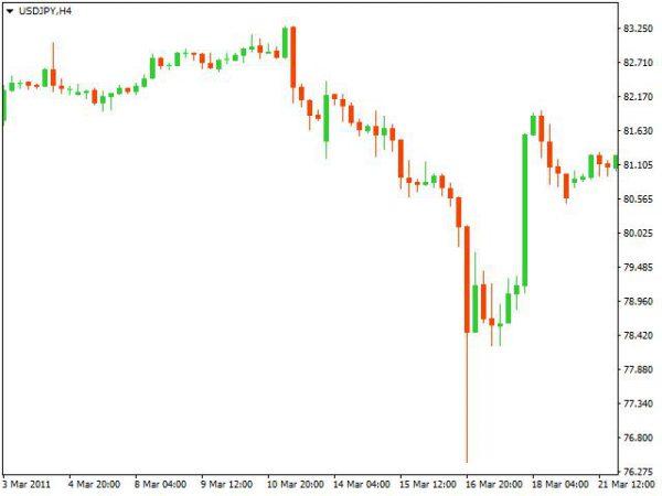 Падение курса иены после взрыва на Фукусиме в марте2011г.