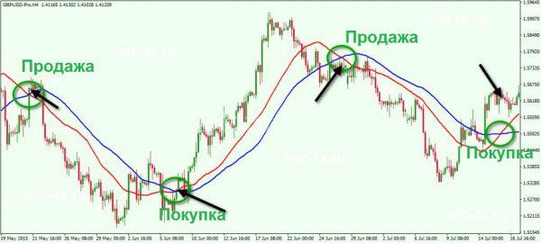 Точки входа в рынок с использованием индикатора
