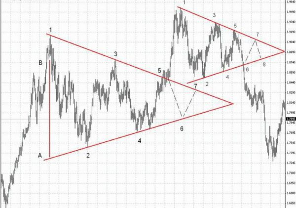 Треугольник на линейном графике
