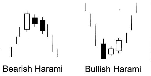 Медвежий и бычий Харами