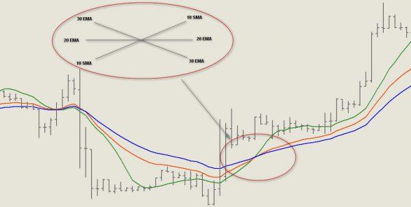 Пересечение линий на графике