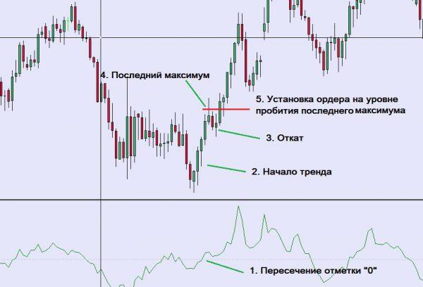 Пример стратегии 1