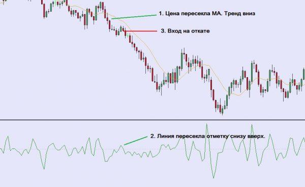 Пример стратегии 2