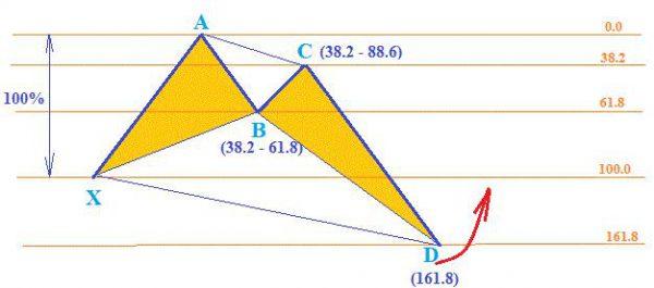 Схематичная модель паттерна Краб