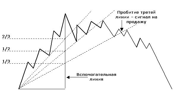 The sell signal