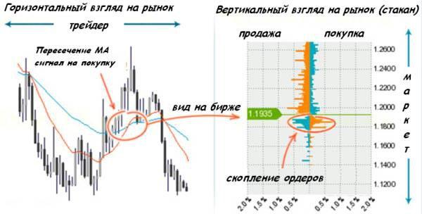 Сравнение методов анализа
