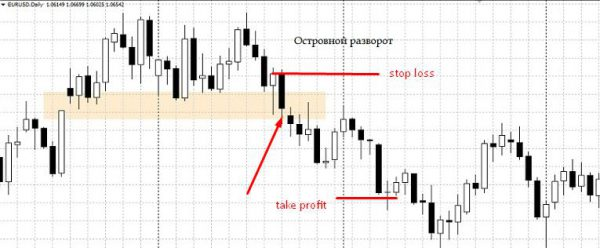 Stop Loss and Take Profit at the Island reversal