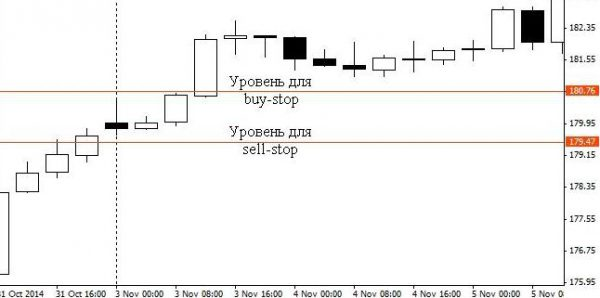 Уровни для buy-stop и sell stop