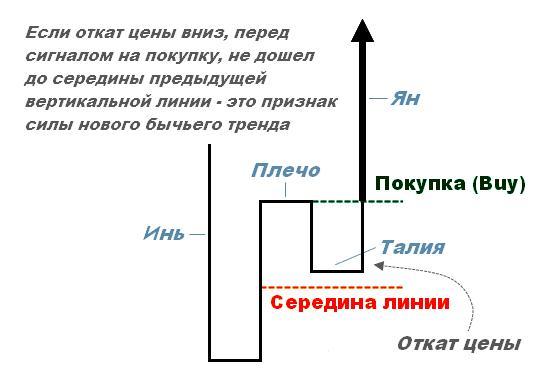 Анализ по Каги