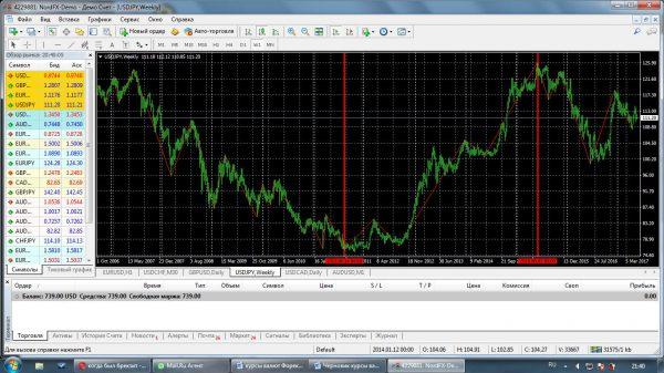 Падение иены против доллара после землетрясения 2011г. (от 75,20 до 125,90)