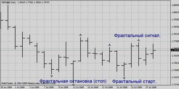 Фрактальный анализ пары GBP\CHF