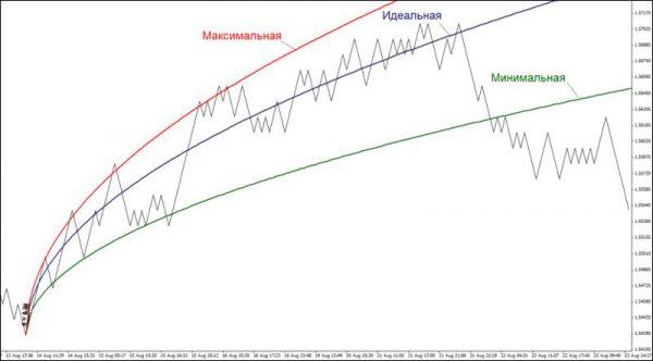 Линии максимума и минимума
