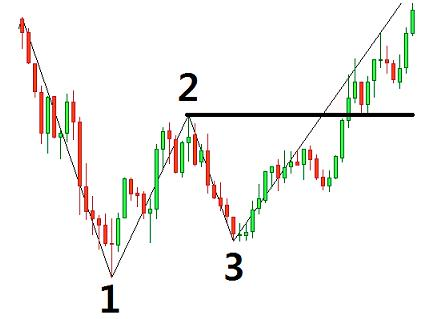 In a downtrend