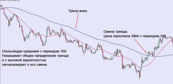 Пример взаимодействия цены и индикатора
