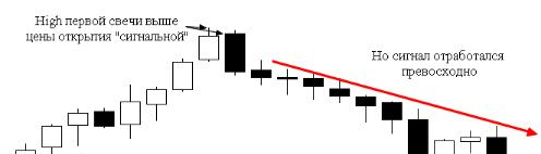 Trading strategy with the Absorption