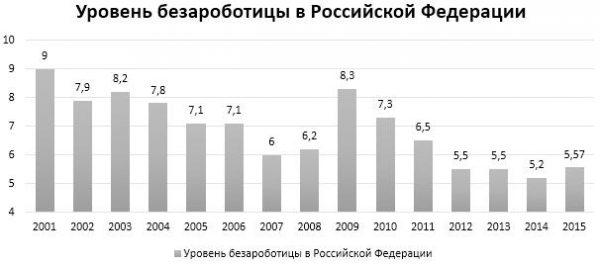 Заметна тенденция к понижению количества безработных