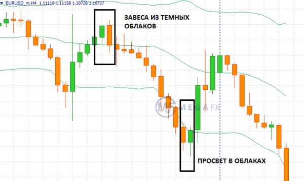 Два противоположных друг другу паттерна на графике EUR/USD, H4