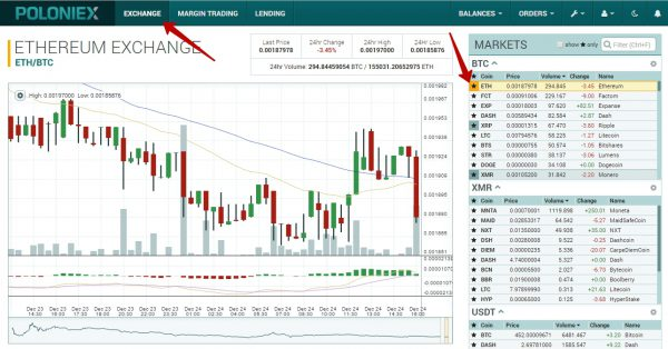 График эфириума и биткойна (биржа Poloniex)