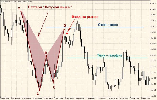 "Trading rules based on the pattern ""the Bat"""