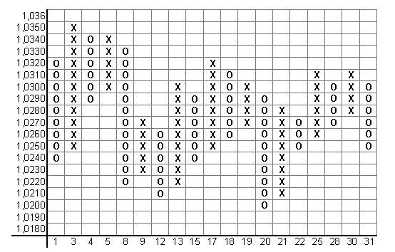 Пример графика Крести-Нолики