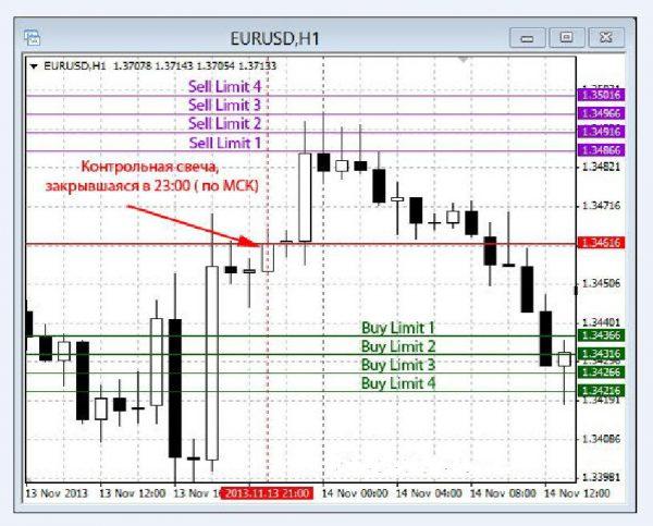 Суть торговли на основе пары EUR/USD