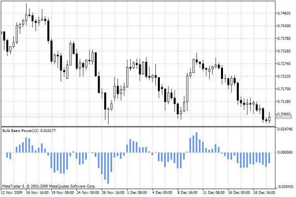 Этот индикатор позволяет понять, как угасает бычий импульс, и входить в рынок на продажу SELL