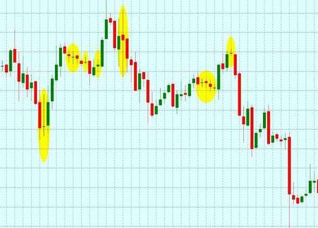 The Japanese candlestick chart