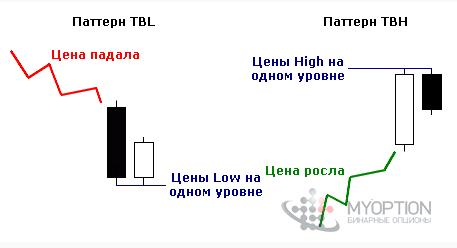 Модели TBH и TBL