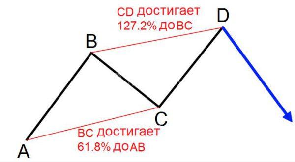 Паттерн ABCD и уровни Фибоначчи