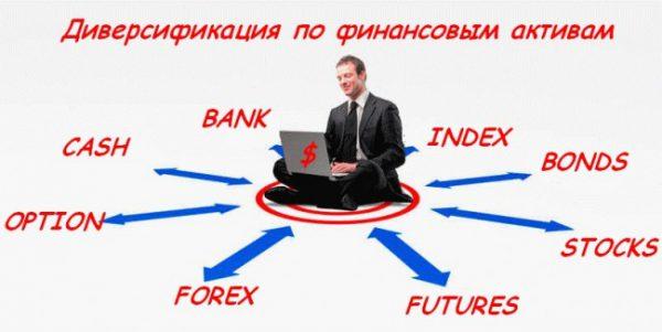 Пример размещения капитала. Диверсификация активов